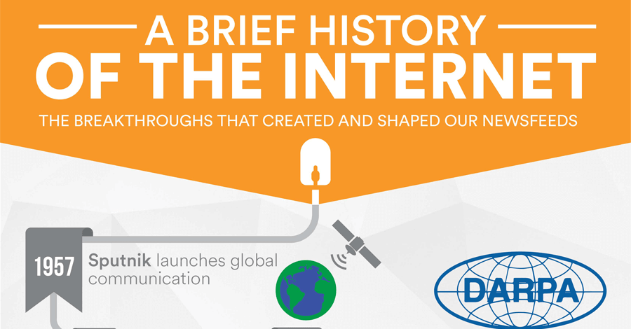 history of internet infographic